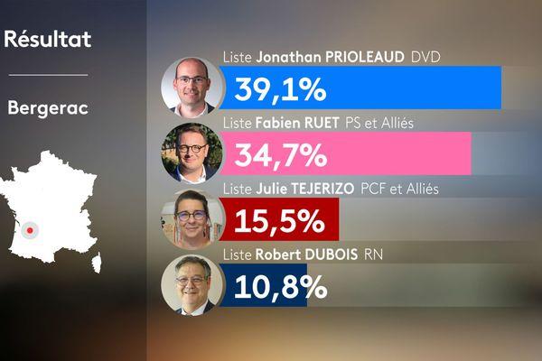 Résultats du 2nd tour municipales 2020 à Bergerac