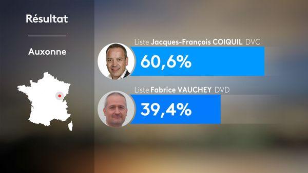 Municipales 2020 2nd tour - Auxonne : résultats