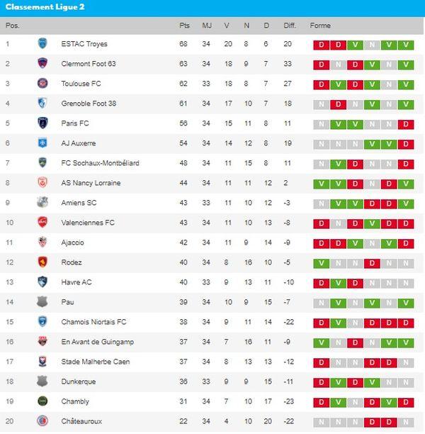 Classement de la Ligue 2 à l'issue de la 34e journée