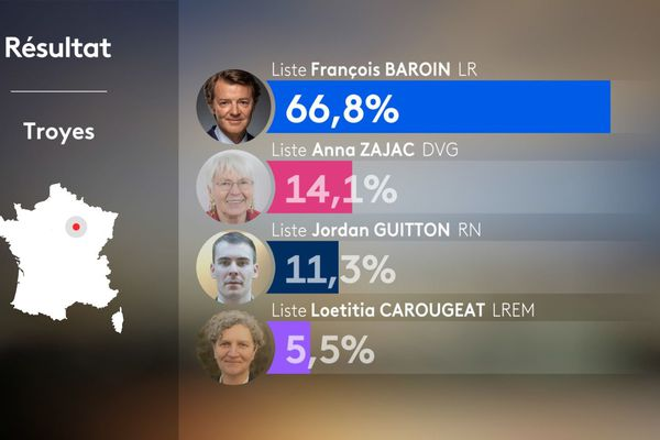 Les résultats du premier tour à Troyes.