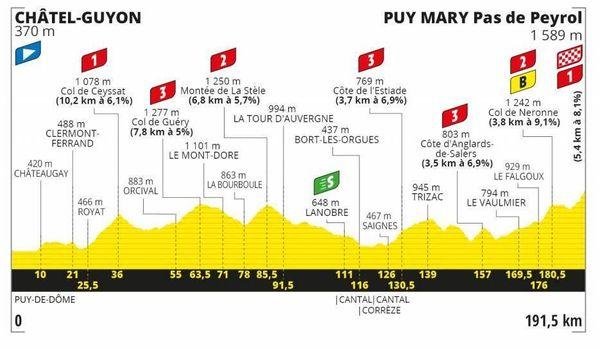 Plusieurs cols sont au programme de la 13e étape du Tour de France entre Châtel-Guyon dans le Puy-de-Dôme et le puy Mary dans le Cantal.