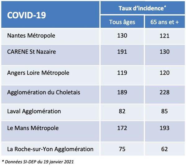 Les chiffres de la covid-19 dans les principales agglomérations des Pays de la Loire le 19 01 2021