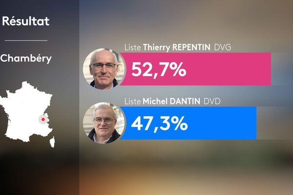 Résultats du 2nd tour des municipales 2020 à Chambéry en Savoie