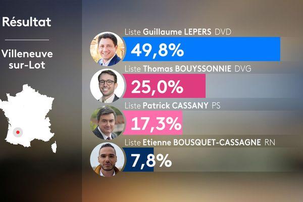 Résultats du 2nd tour municipales 2020 à Villeneuve-sur-Lot