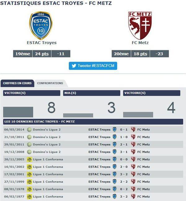 Statistiques Espérance Sportive Troyes Aube Champagne vs FC Metz