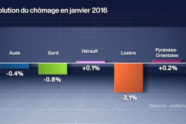 Evolution du chômage en janvier 2016, sur un mois, en Languedoc-Roussillon