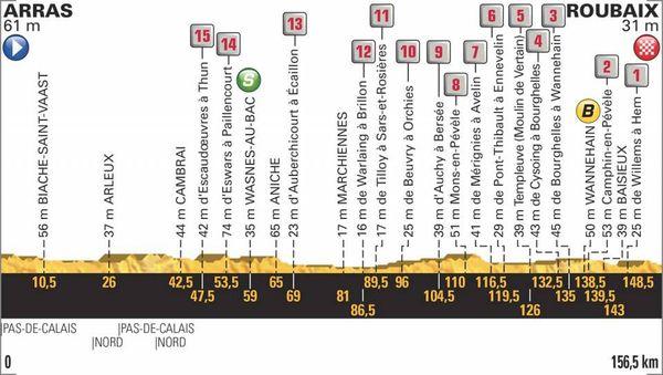 Le profil de la 9e étape du Tour 2018