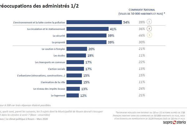 Municipales à Rouen : les préoccupations des sondés.