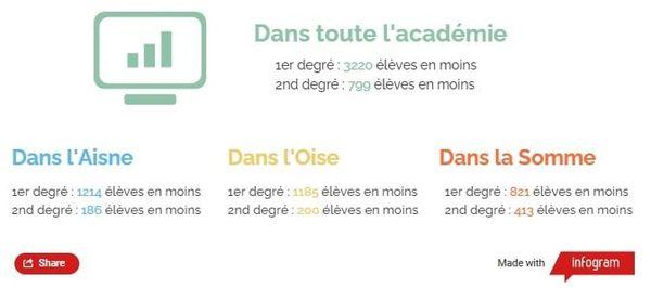 Baisse estimée des effectifs dans l'académie d'Amiens par rapport à l'année 2019-2020