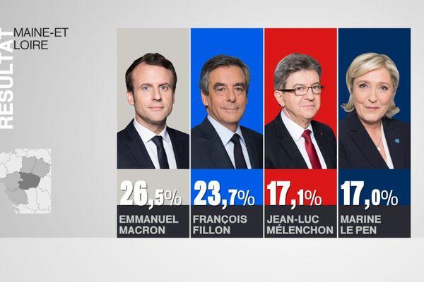Les résultats au premier tour en Maine-et-Loire