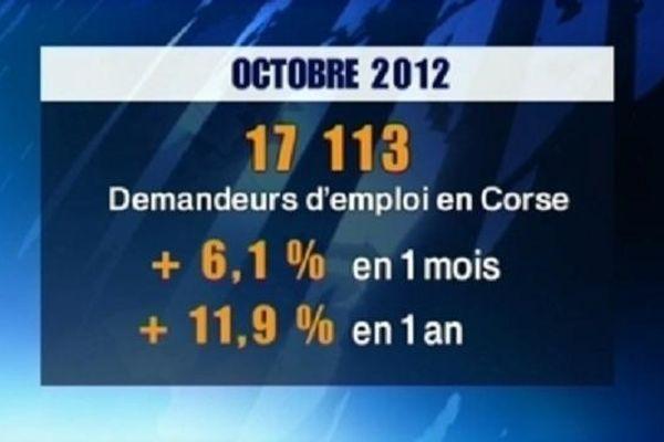 17 113 demandeurs d'emploi en Corse