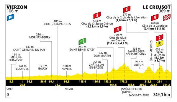 La septième étape du Tour de France partira de Vierzon dans le Cher et arrivera dans la ville du Creusot, en Saône-et-Loire.
