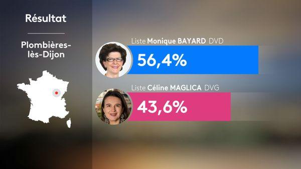 Municipales 2020 2nd tour - Plombières-lès-Dijon : résultats