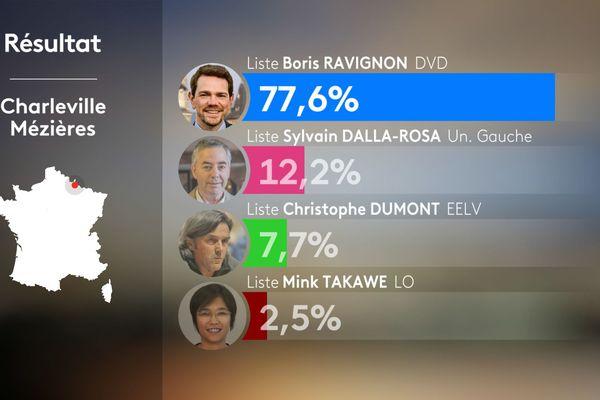 Résultats du 1er tour des élections municipales 2020 à Charleville-Mézières
