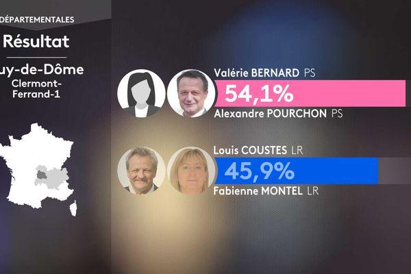 Résultat second tour des élections départementales dans le canton de Clermont-Ferrand-1 (Puy-de-Dôme).