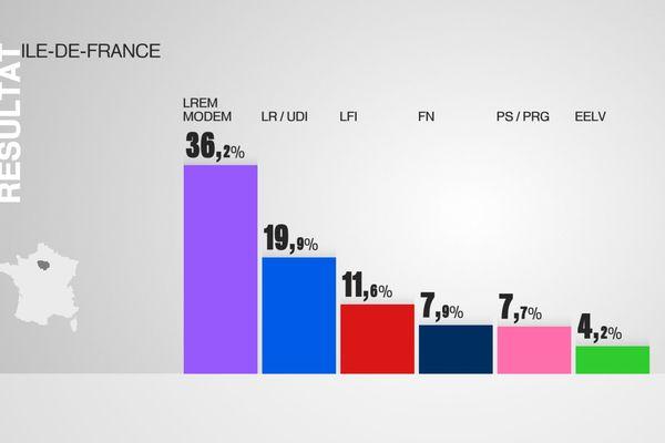 Les rapports de force en Île-de-France, après le 1er tour des législatives 2017.