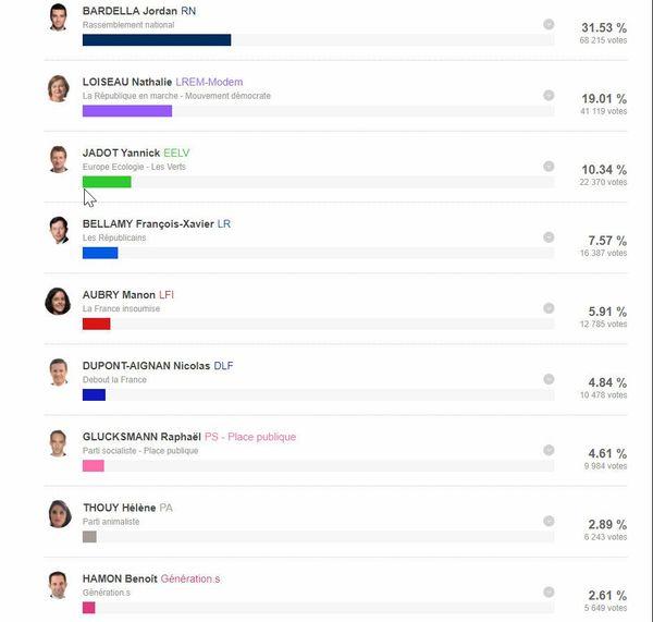Elections européennes : les résultats dans l'Eure