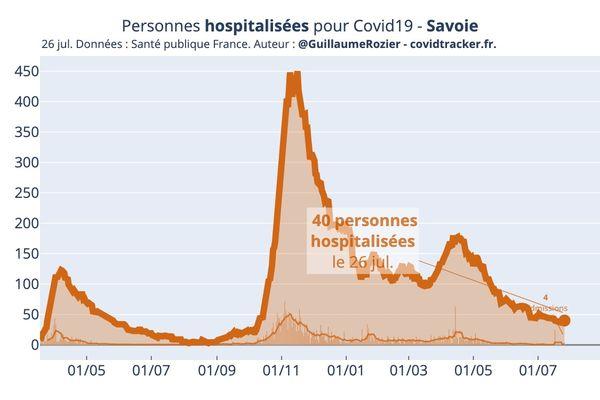 Nombre de personnes hospitalisées en Savoie au 26 juillet.