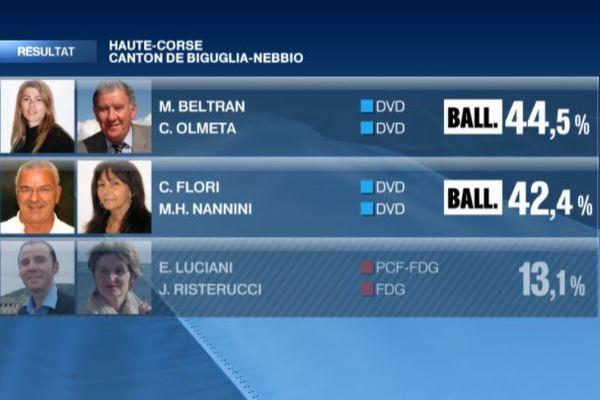 Départementales Haute-Corse : les résultats dans le canton de Biguglia-Nebbio