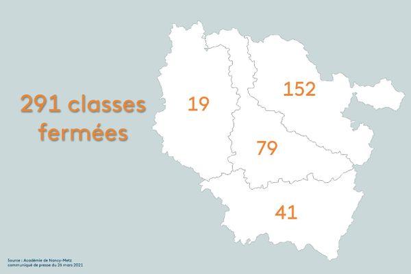L'académie de Nancy-Metz a publié ce vendredi 26 mars 2021 le nombre de classes fermées en raison de l'épidémie de Covid 19.