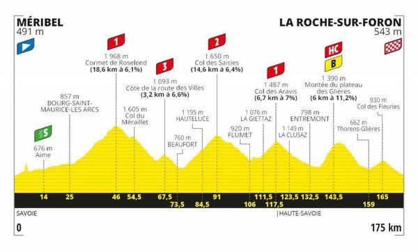 Le profil de la 18e étape du Tour de France 2020