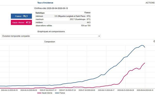 La Haute-Vienne, en rouge, a connu ces derniers jours une forte augmentation du taux d'incidence de la Covid 19.