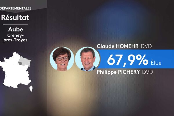 Le président sortant du conseil départemental de l'Aube, Philippe Pichery, a été réelu dans le canton de Creney-près-Troyes