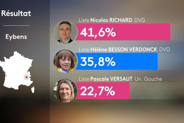 Résultats du 2nd tour des municipales 2020 à Eybens en Isère