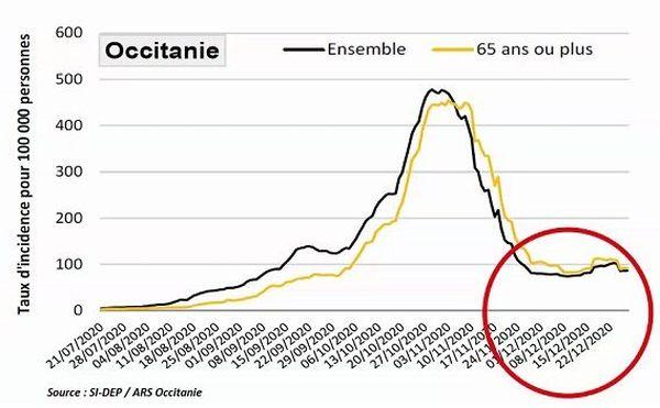 Taux d'incidence épidémie Covid-19 au 31 décembre 2020 en Occitanie