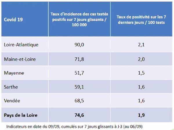 Les taux d'incidence et de positivité à la covid-19 dans les cinq départements des Pays de la Loire au 9 septembre 2021