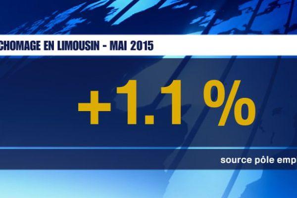 Evolution du chômage en Limousin (mai 2015) - Catégorie A