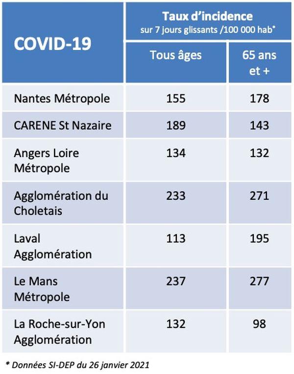 Les chiffres de l'épidémie de covid-19 dans les principales villes des Pays de la Loire