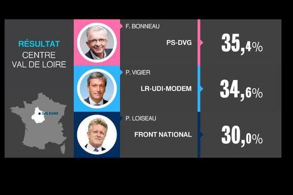 Les résultats du 2nd tour des élections régionales en Centre-Val de Loire