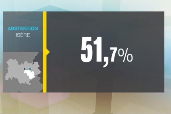 Le taux d'abstention en Isère est plus élevé que la Savoie (51,6 %) mais plus bas que celui de la Haute-Savoie (55,6 %)