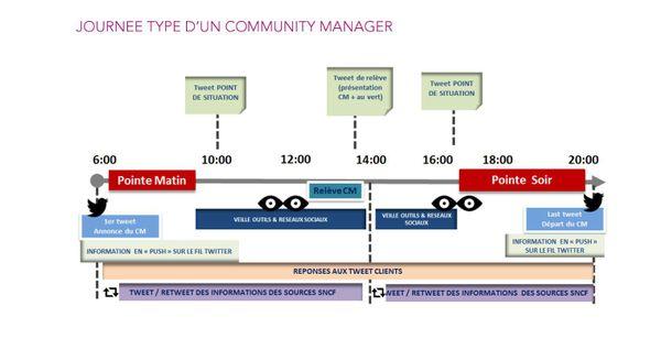 Journée type d'un community manager