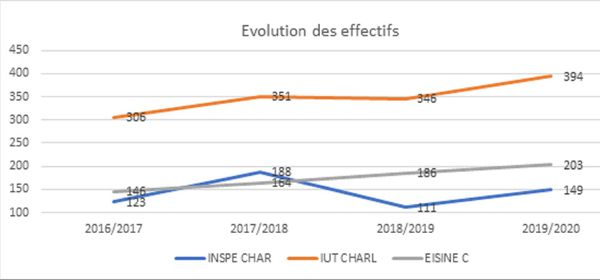 Courbe des effectifs inscrits de 2016 à 2020