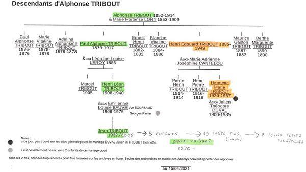 Les descendants d'Alphonse Tribout