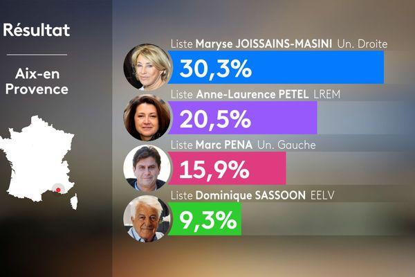 Municipales 2020 : résultat à Aix-en-Provence