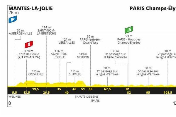 21ième étape du tour de France 2020 en Île-de-France
