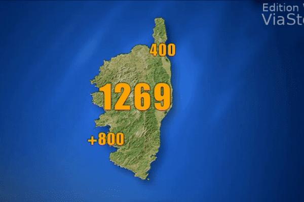 1269 projets aidés par l'Europe en Corse