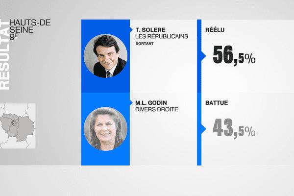 Les résultats du 2nd tour dans la 9ème circonscription des Hauts-de-Seine