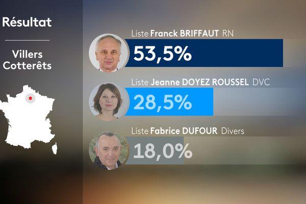 Résultats des élections municipales 2020 à Villers-Cotterêts, au premier tour