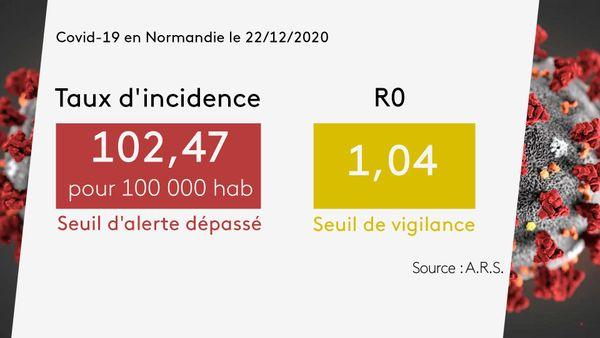 Le taux d'incidence en Normandie le 22 décembre 2020.