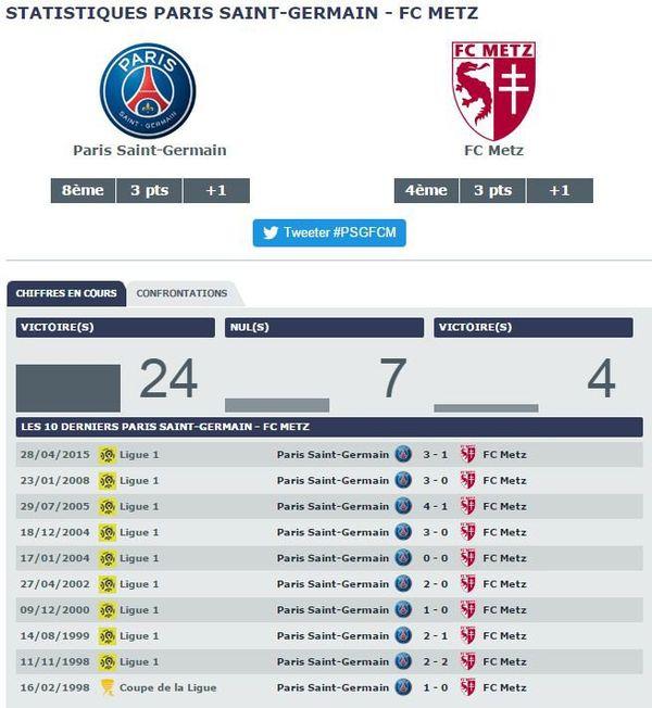 Confrontations PSG - Metz