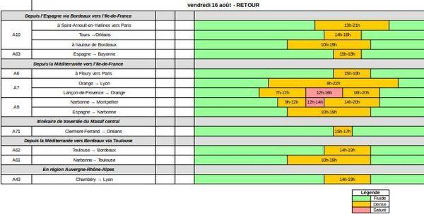 Les prévisions de Bison futé pour le vendredi 16 août 2019 sens dans le sens des retours