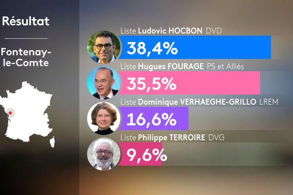 Ludovic Hocbon, juste devant Hugues Fourage à Fontenay-le-Comte