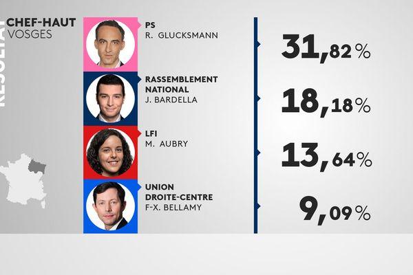 Chef-Haut, dans les Vosges, est la seule commune de Lorraine à avoir placé une liste socialiste en tête du scrutin des Européennes.