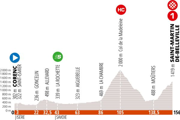 La troisième étape du Critérium du Dauphiné.