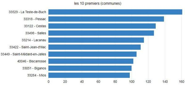 Les 10 communes les plus touchées par les feux de forêt entre 2006 et 2019 en ex-Aquitaine