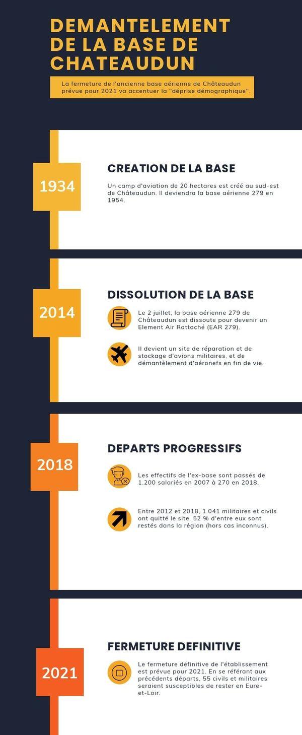 Chronologie du démantèlement de la base de Châteaudun et des départs.